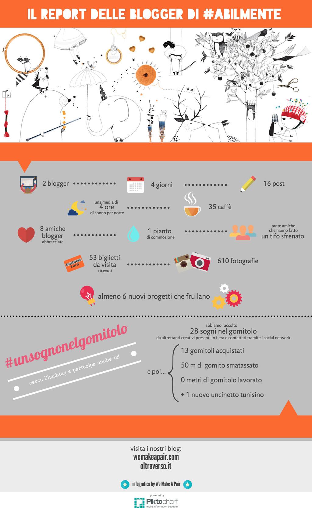 Abillmente_blogger-infographic_web